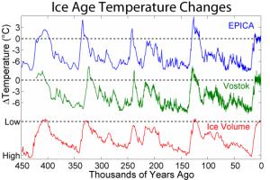 Ice core temperature records