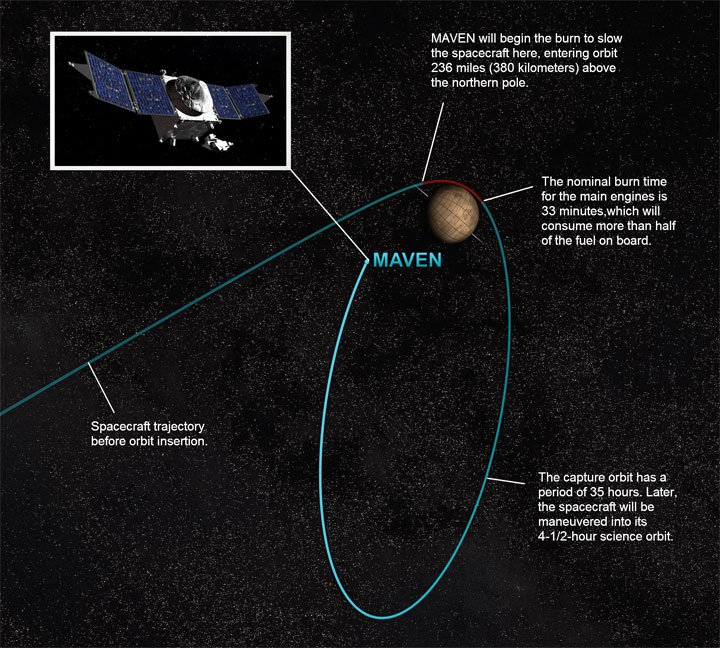 mars-maven-orbit