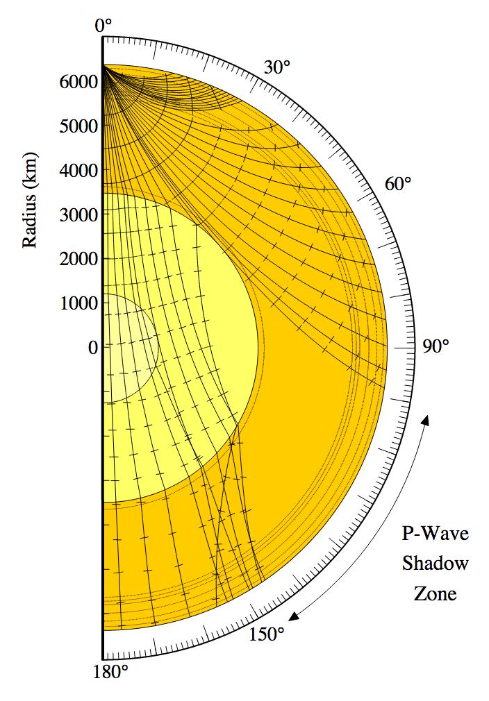 Seismic Rays