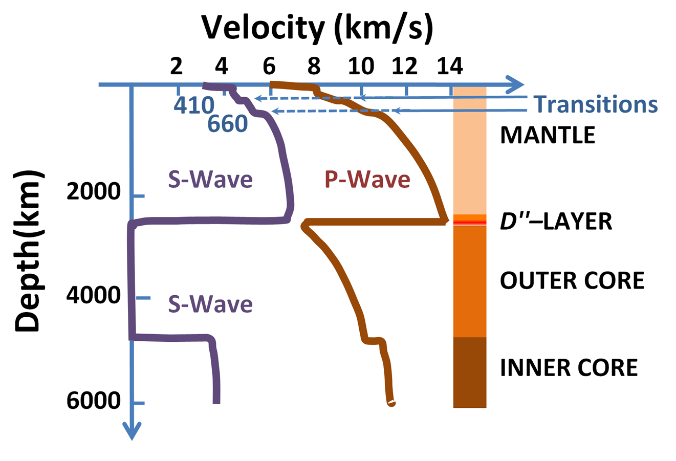 Speeds_of_seismic_waves